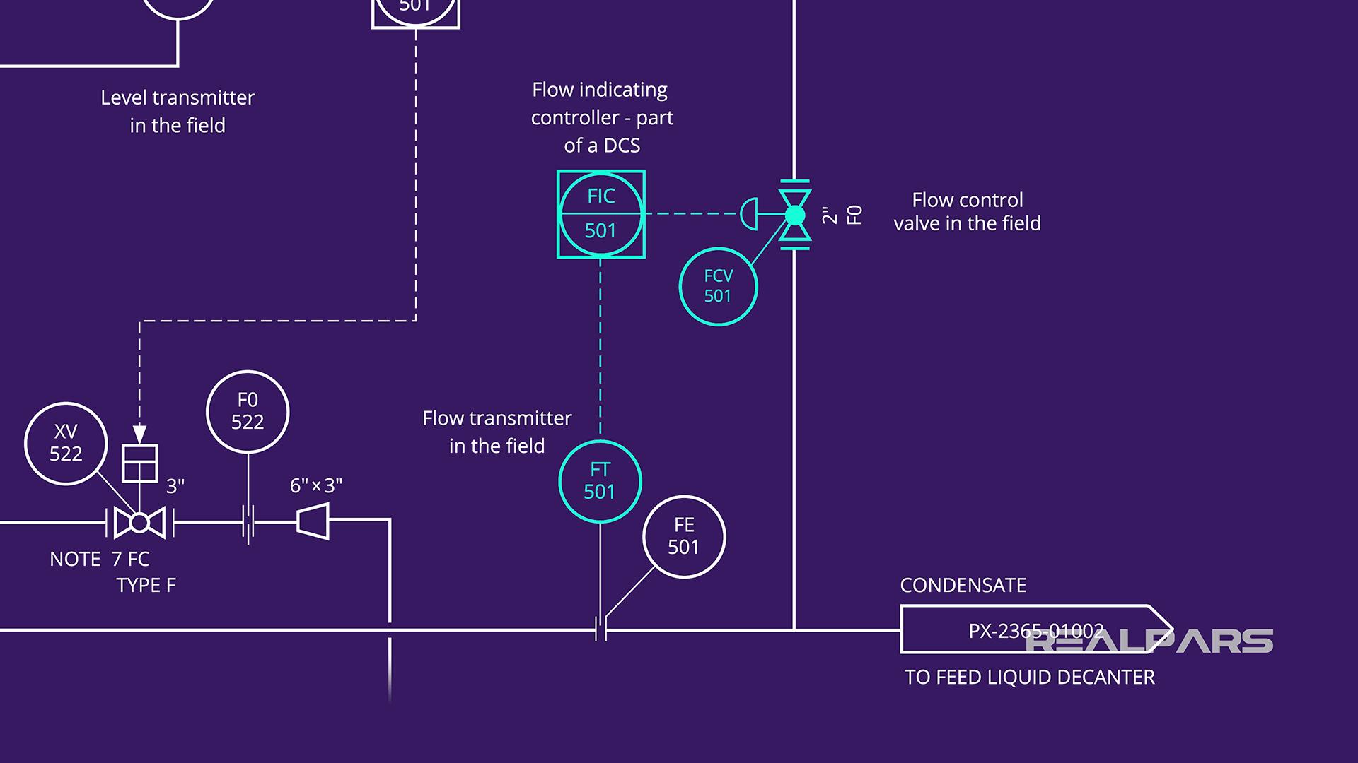 Operating A Control Valve