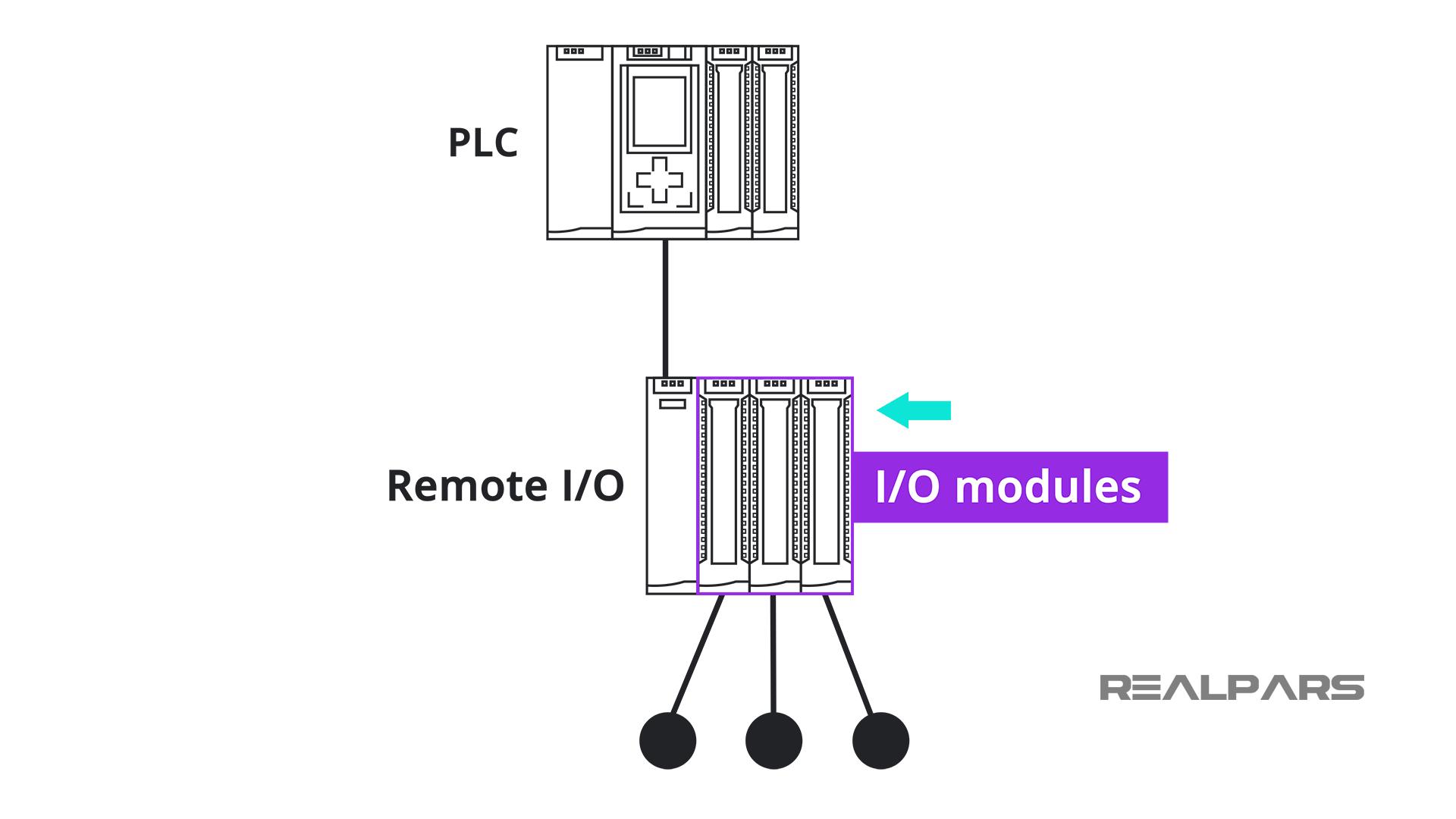 Remote IO