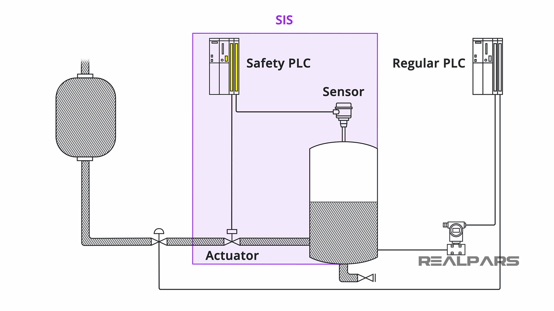 Safety Instrumented System or SIS