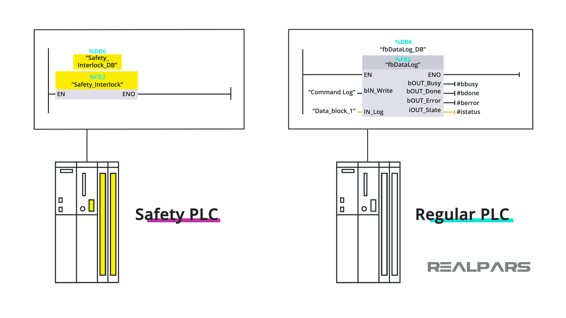 Safety PLC and Regular PLC