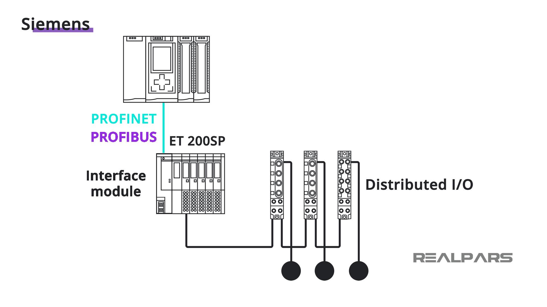 Siemens- ET 200SP