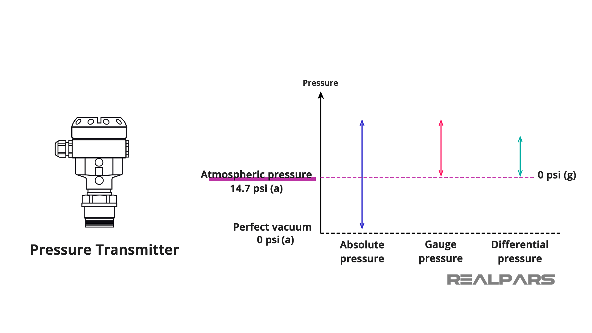 Absolute Pressure - Atmospheric Pressure - Differential Pressures