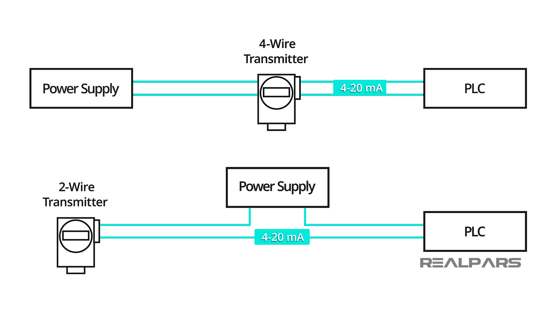 2-Wire and 4-Wire Transmitter