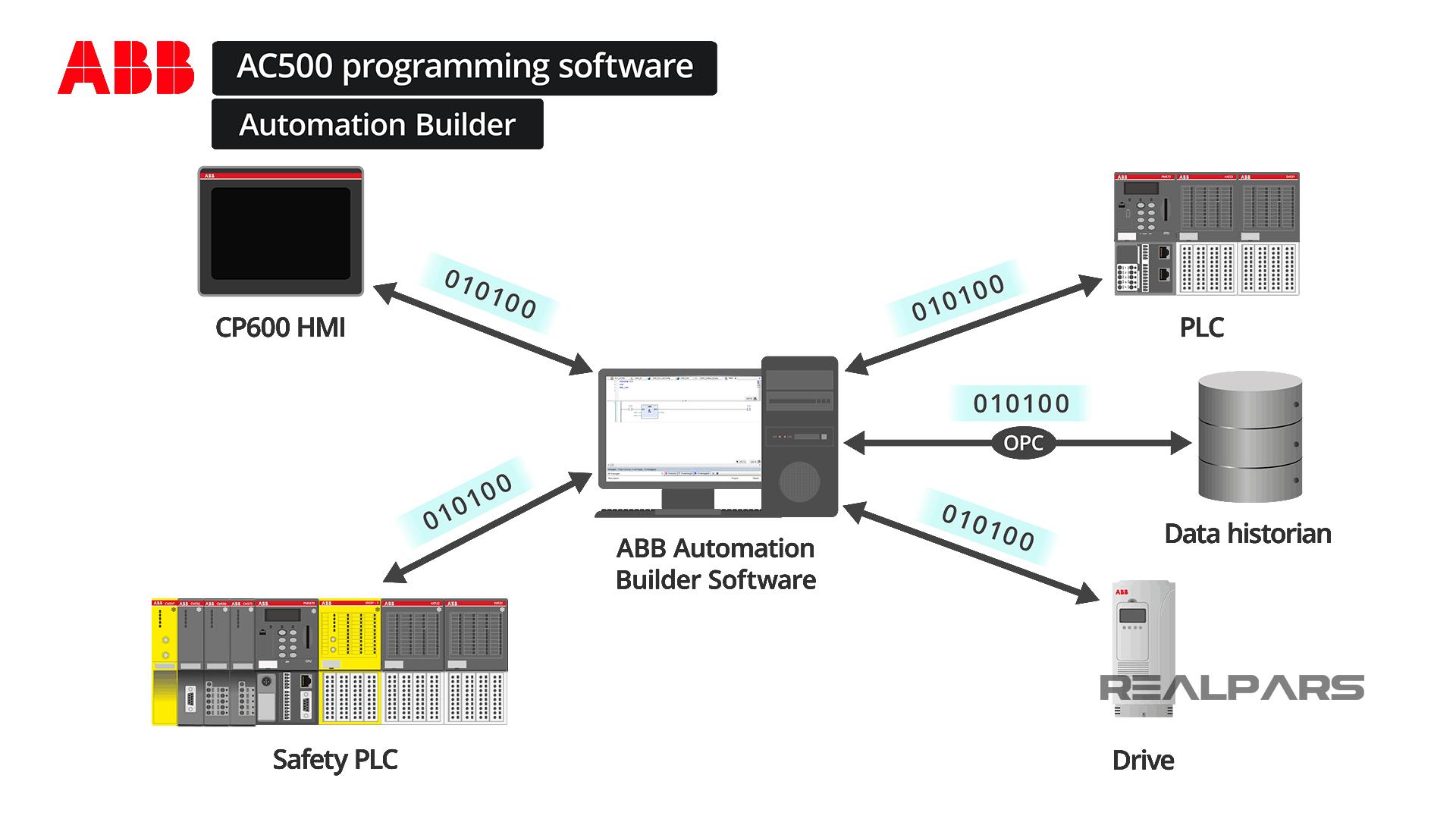 ABB Automation Builder Software Configuration