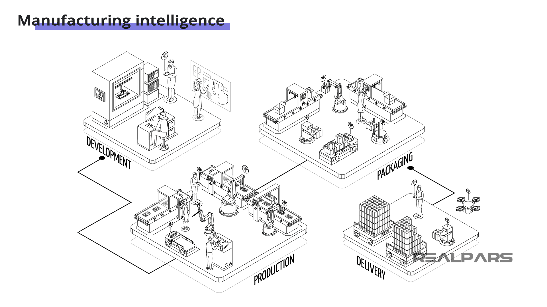 Manufacturing Intelligence
