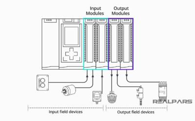 PLC Hardware Explained