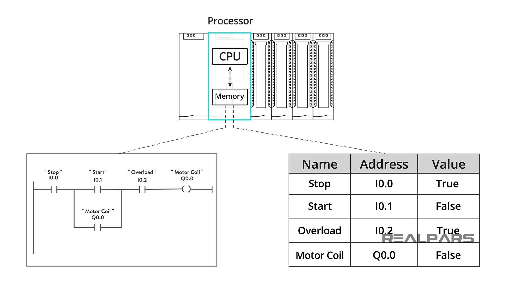 PLC Memory