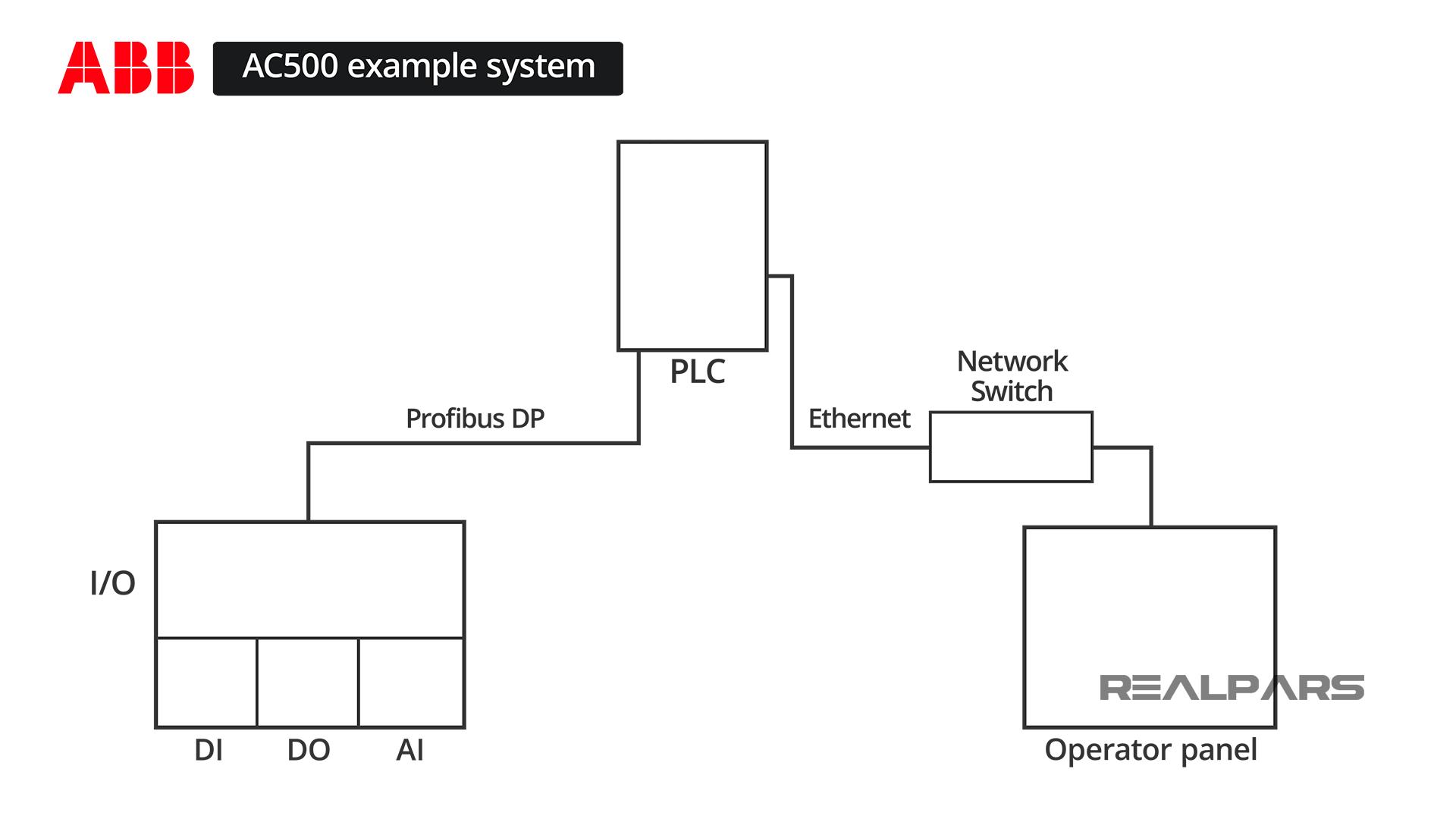 Simple ABB AC500 PLC System