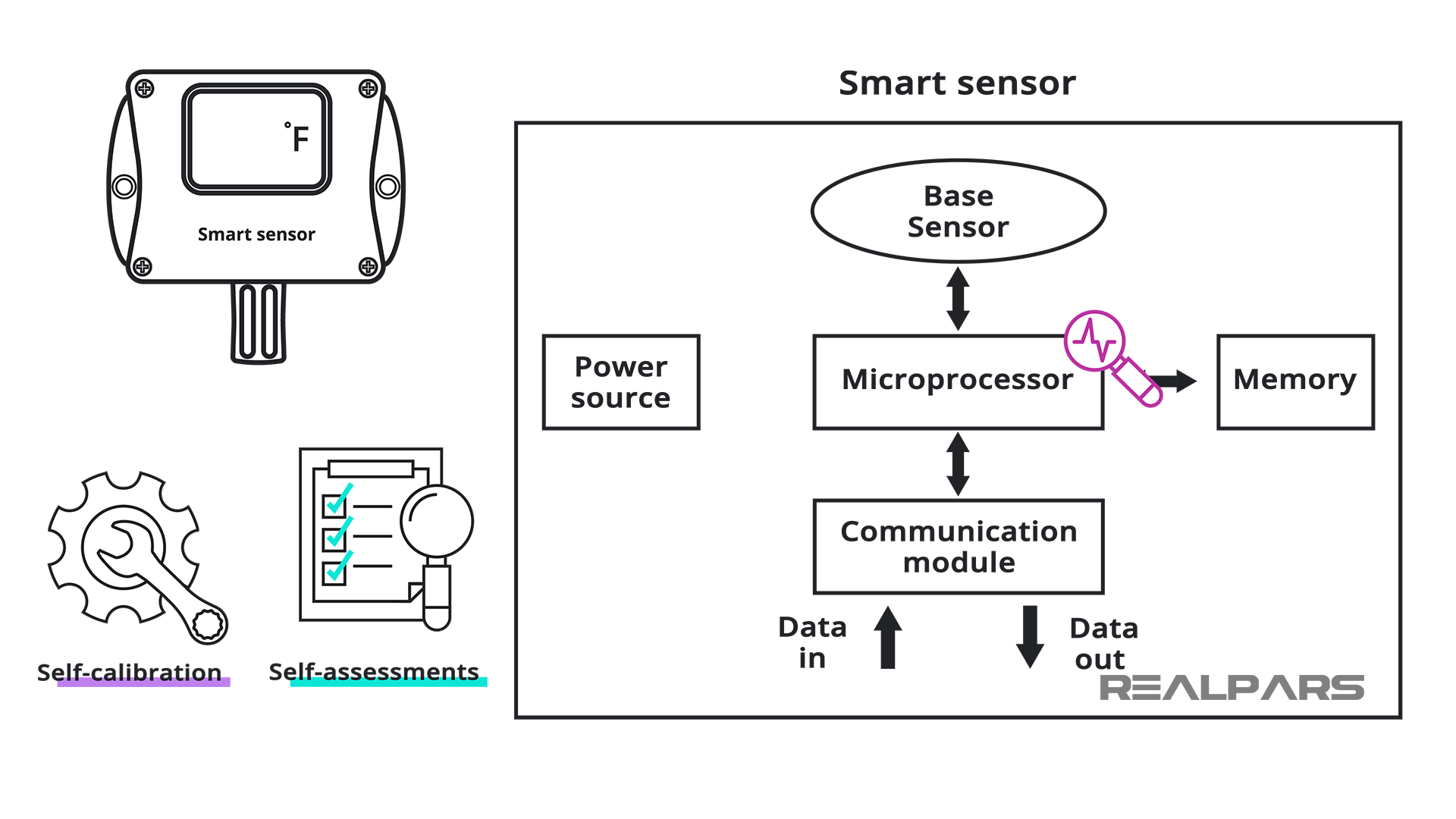 Smart Sensor Technology and Functions