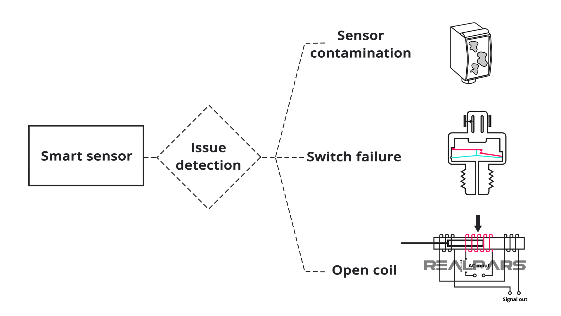 Smart Sensors Issues Detection