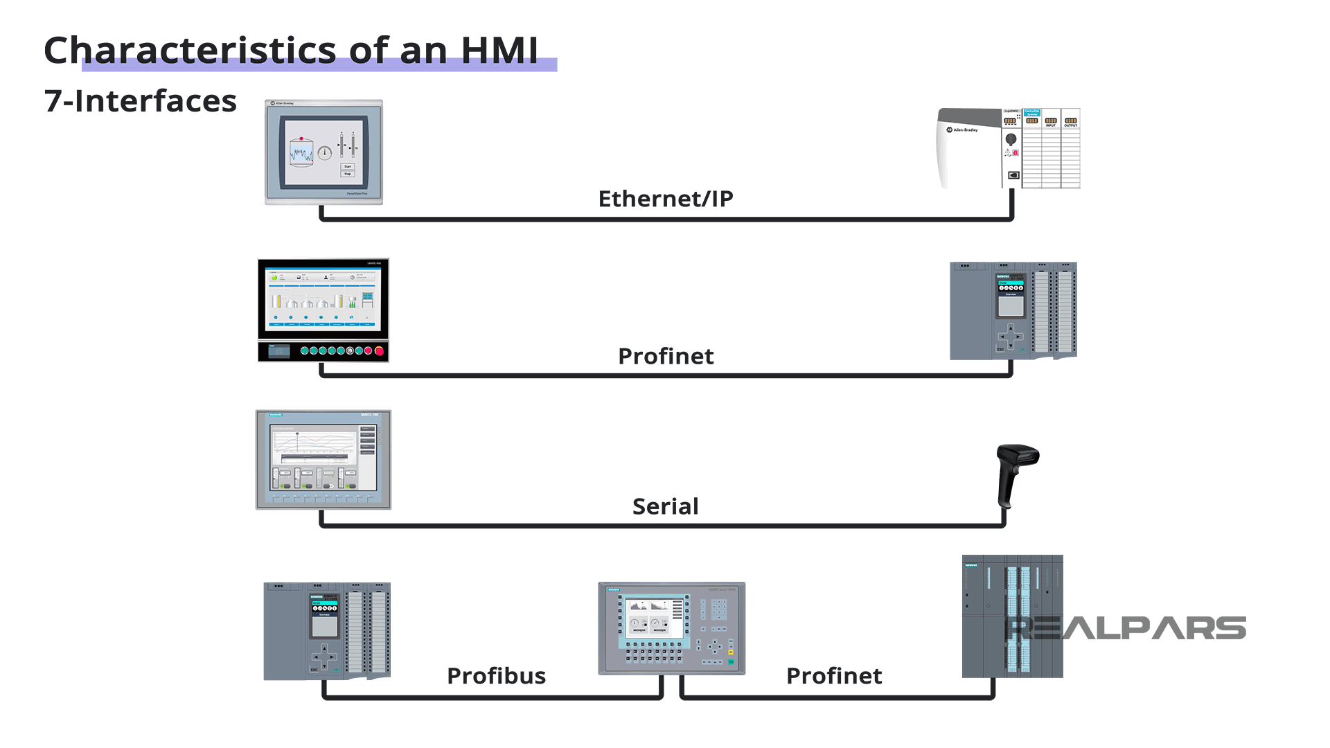 HMI Interfaces