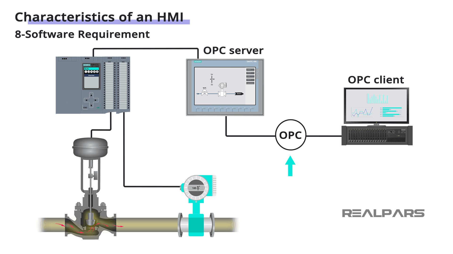 HMI with OPC