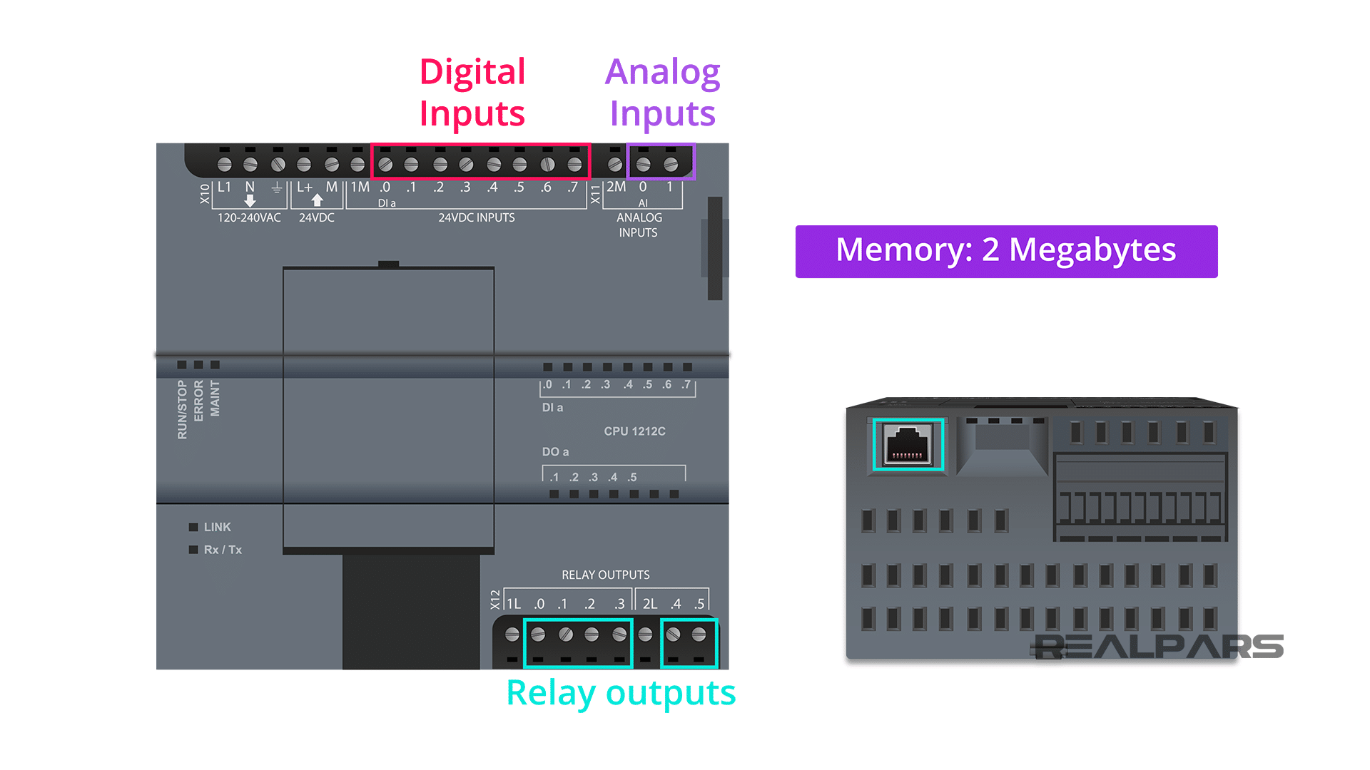 PLC Built-in I-O, Memory And Interface Port