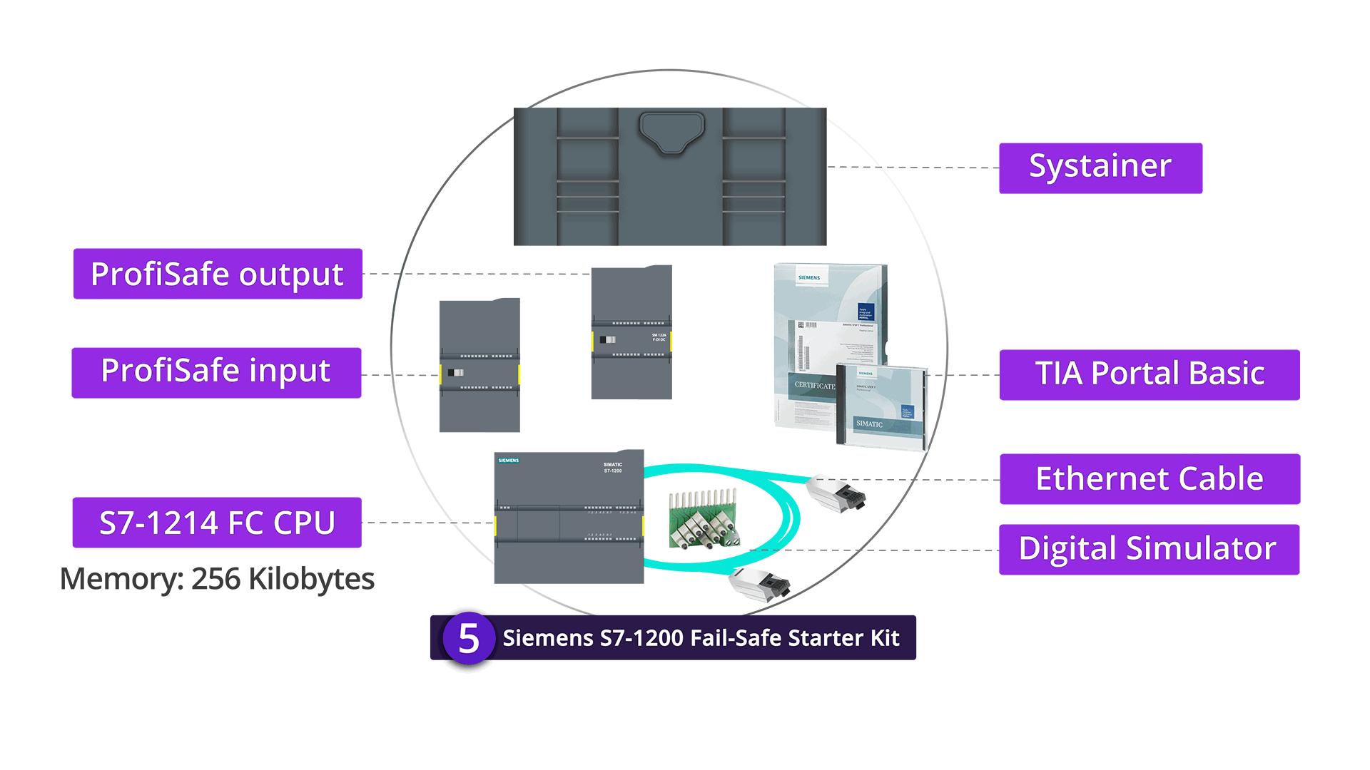 S7-1200 Fail - Safe Starter Kit