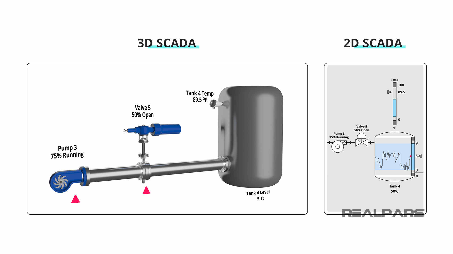 3D or 2D SCADA Graphic