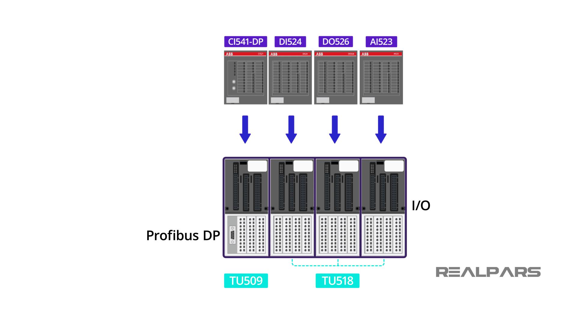 ABB CI541 DP + TU509 + TU518 + DI524 + DO526 + AI523