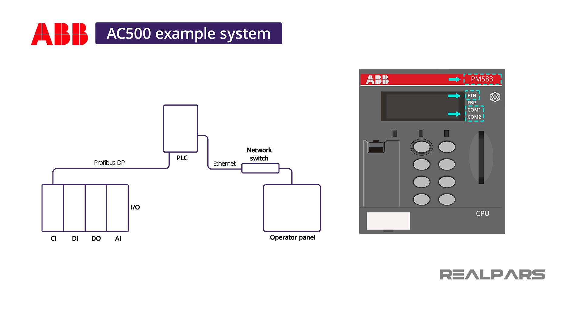 ABB PM583 ETH CPU + TB 511 Terminal Base