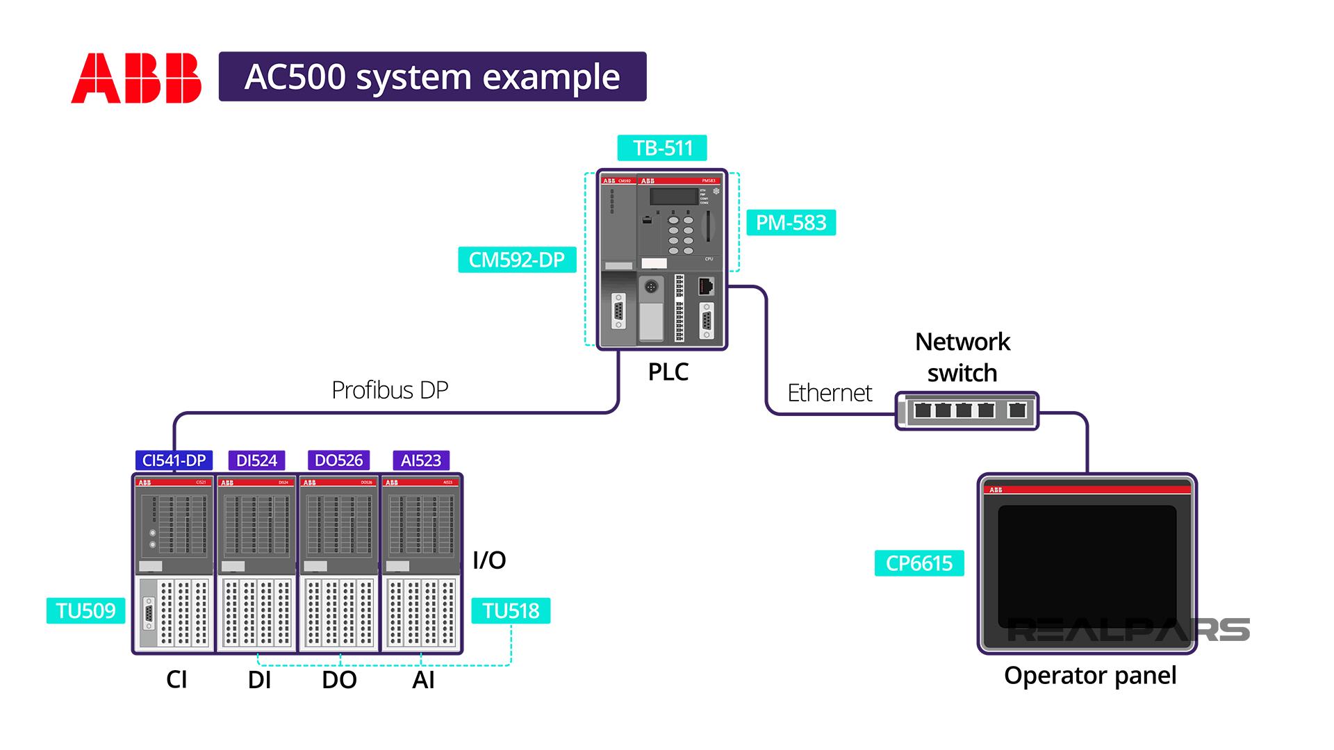 CP6615 Operator Control Panel
