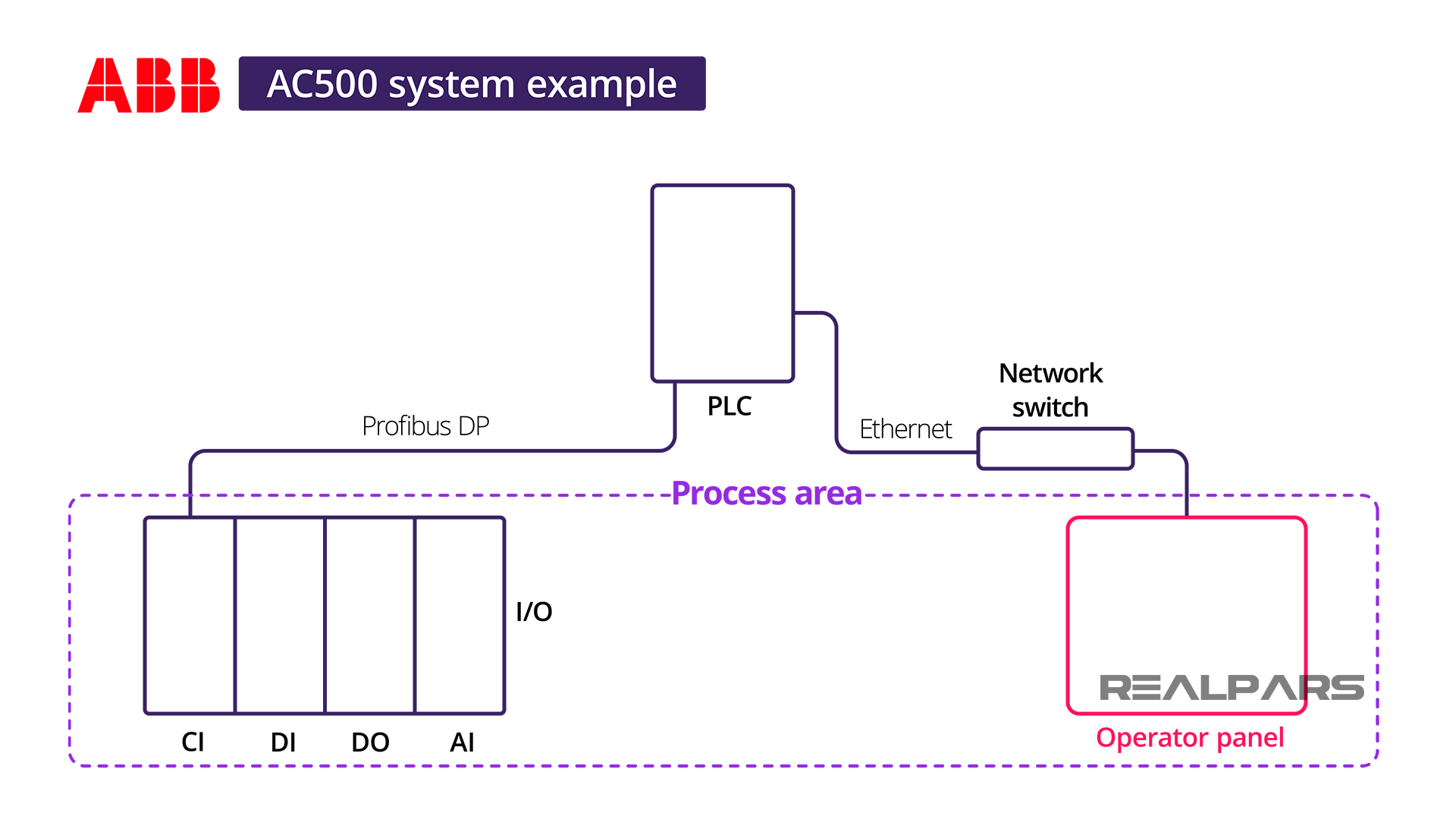 Configuring A Small ABB AC500 PLC system