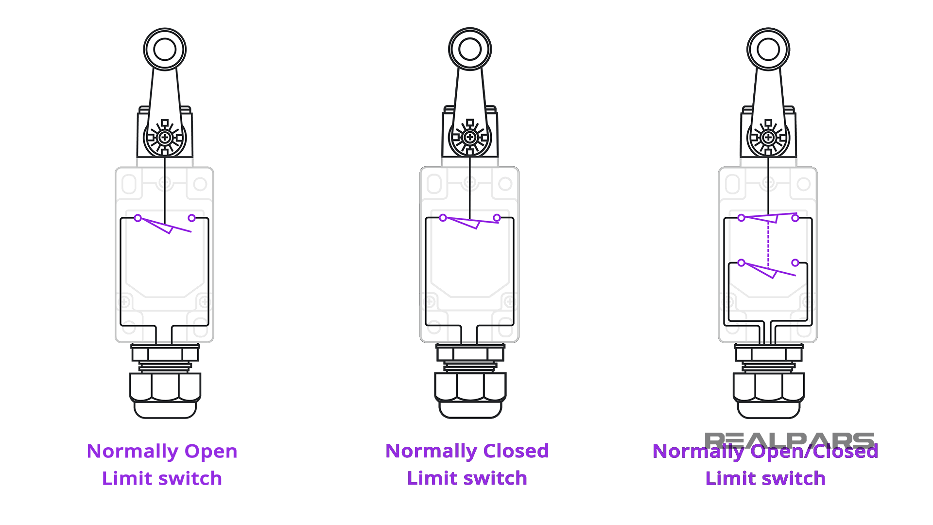 Limit Switch Configuration