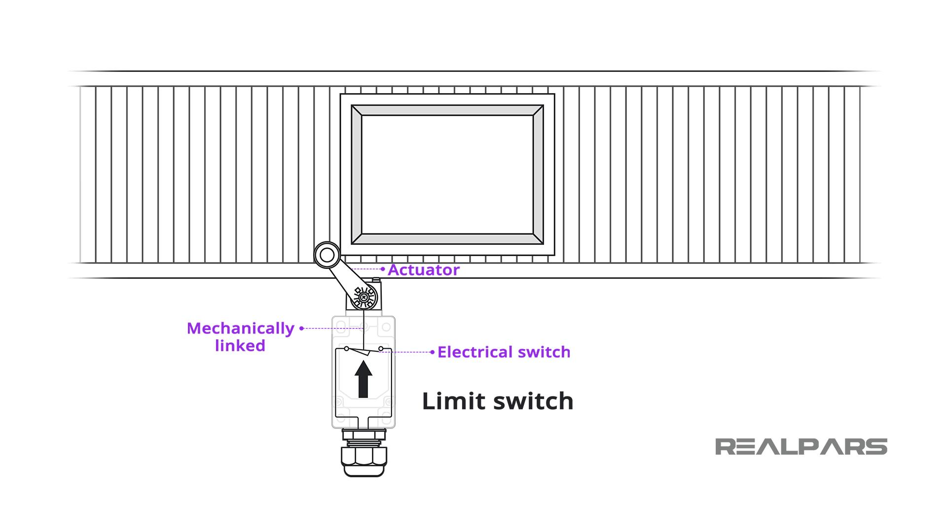 Limit Switch.