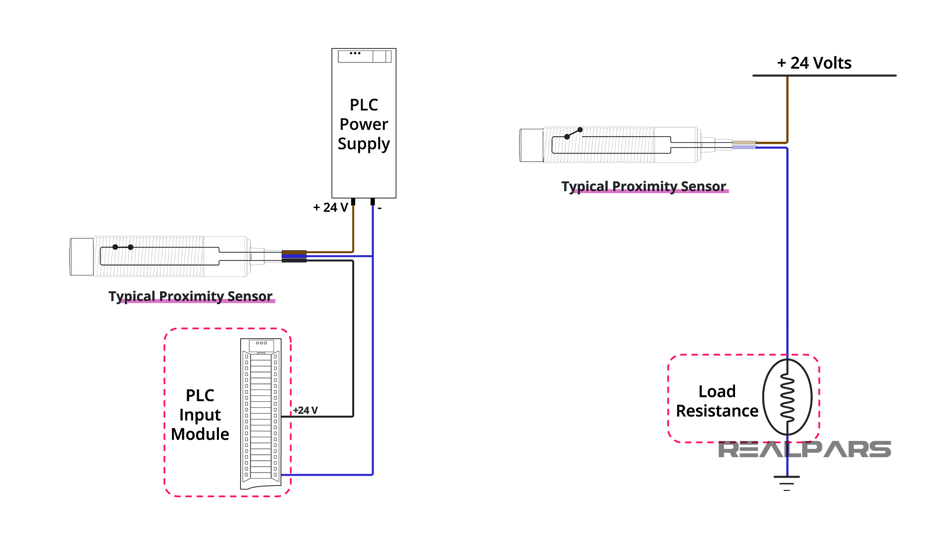 Proximity Sensor DI Signal