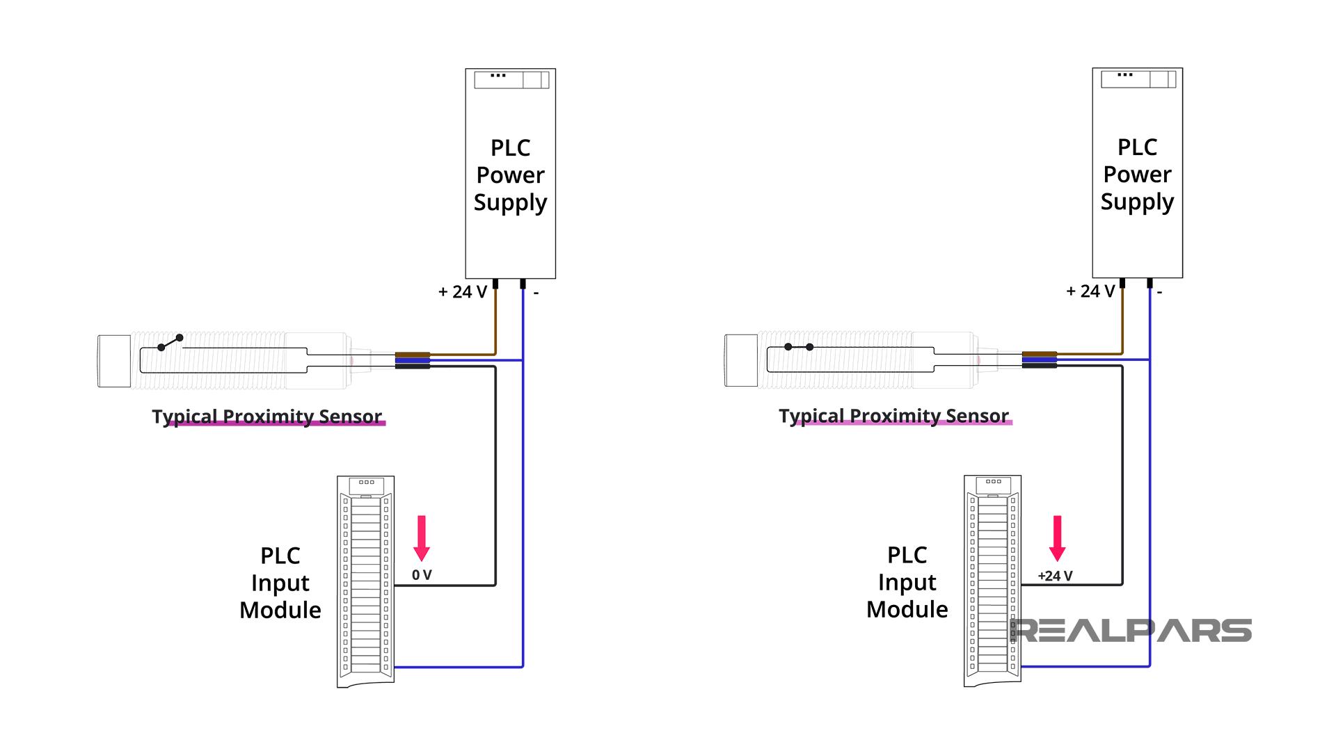 Proximity Sensor In Operation
