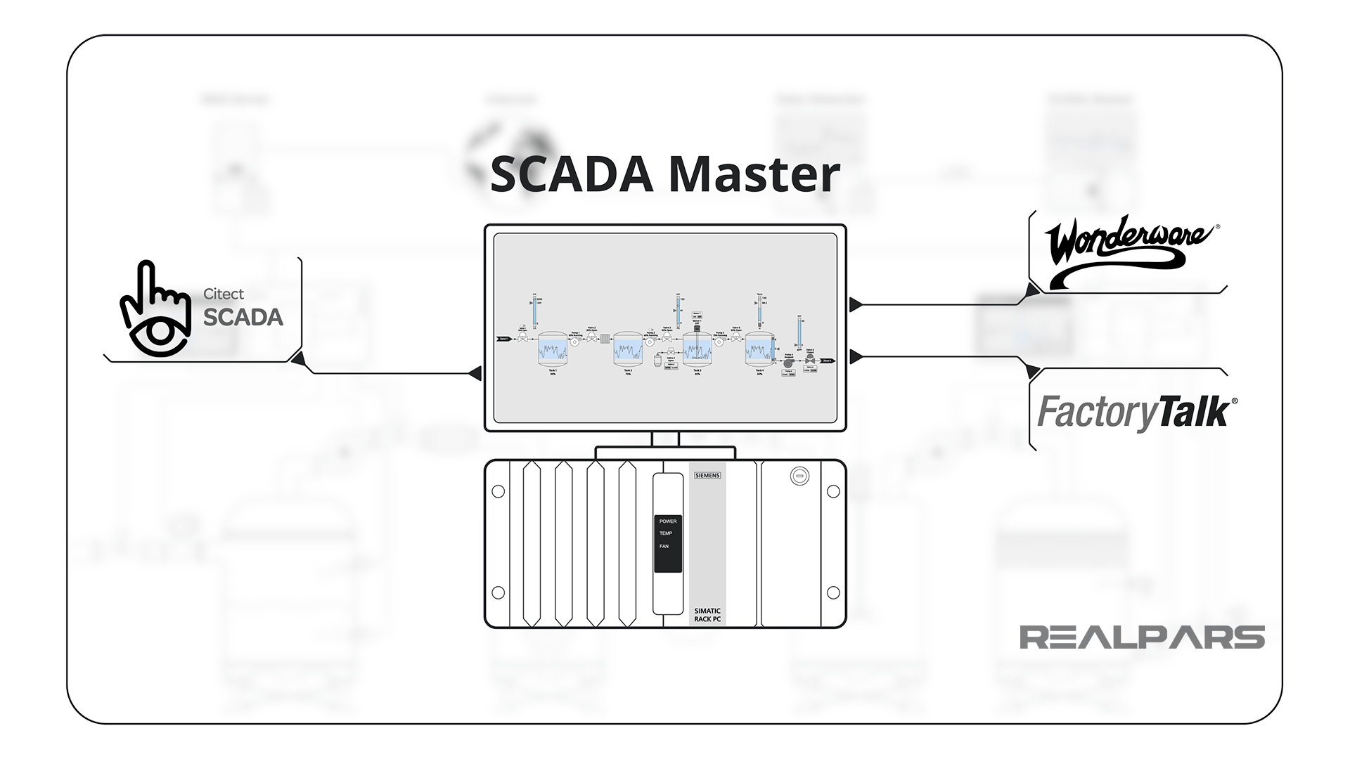 Software Collection on SCADA