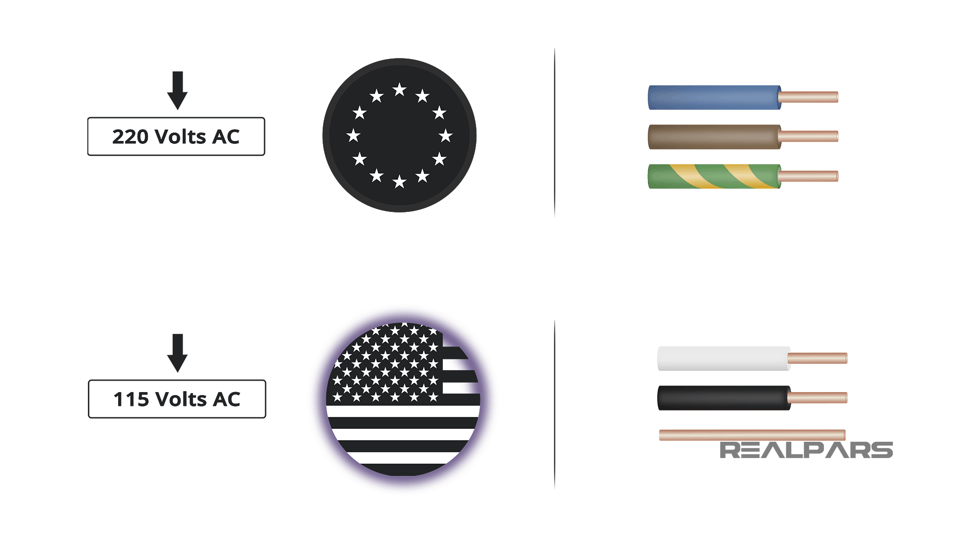 Circuit wiring in the European Union and North America