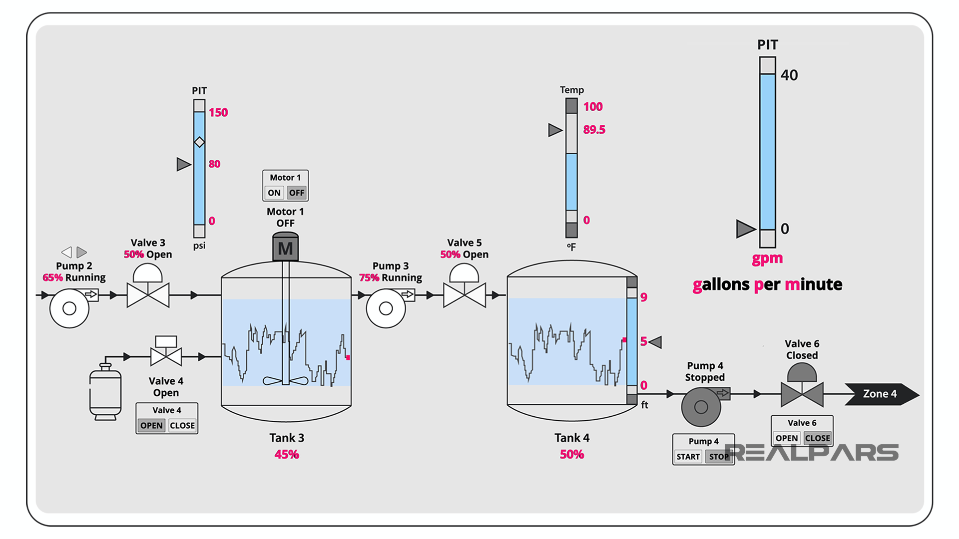 Components of a SCADA System Display.