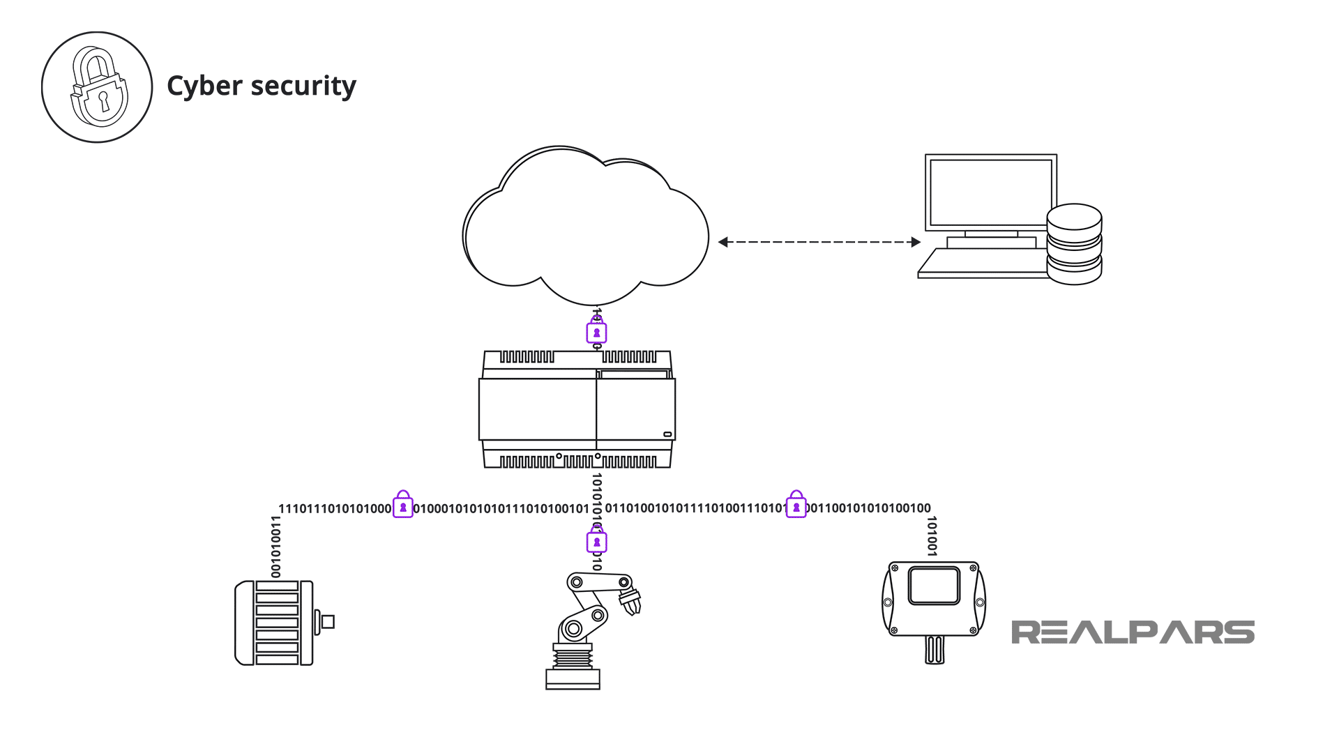 Cybersecurity Technology