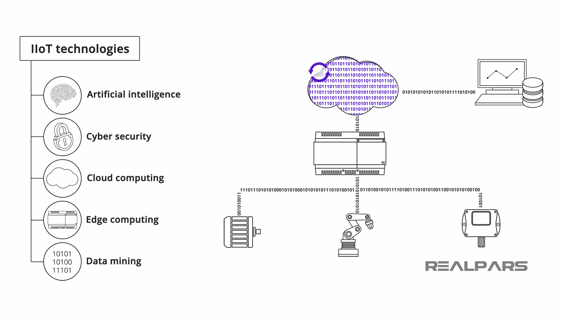 IIoT key Technologies