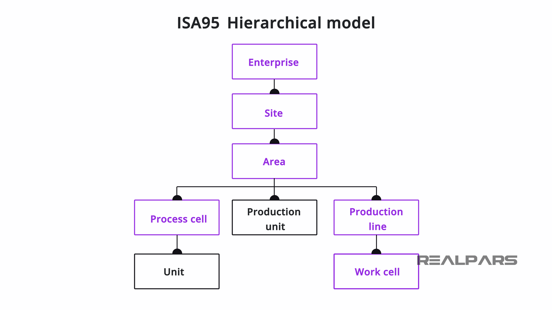 ISA 95 Hierarchical Model