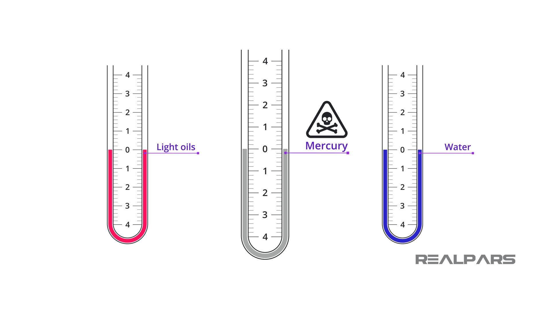 Manometer Fluids