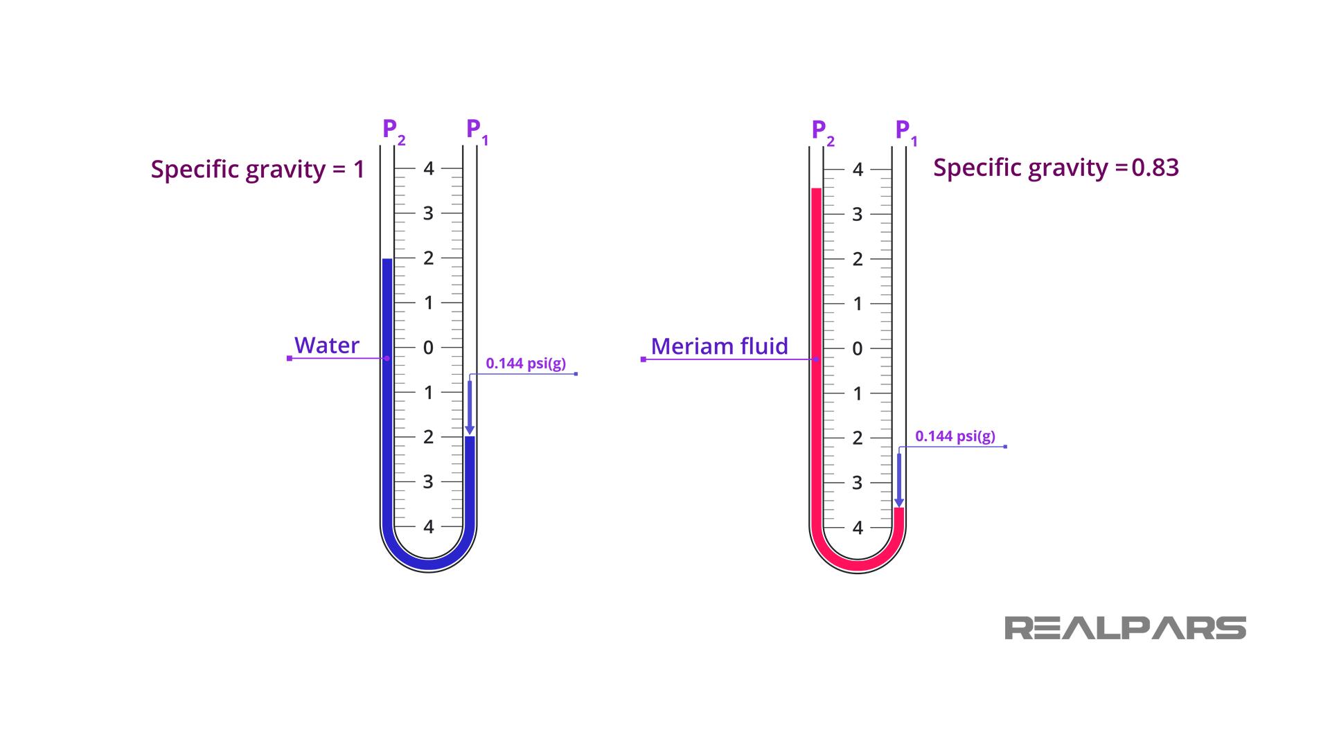 Measureing very Low-Pressure Values