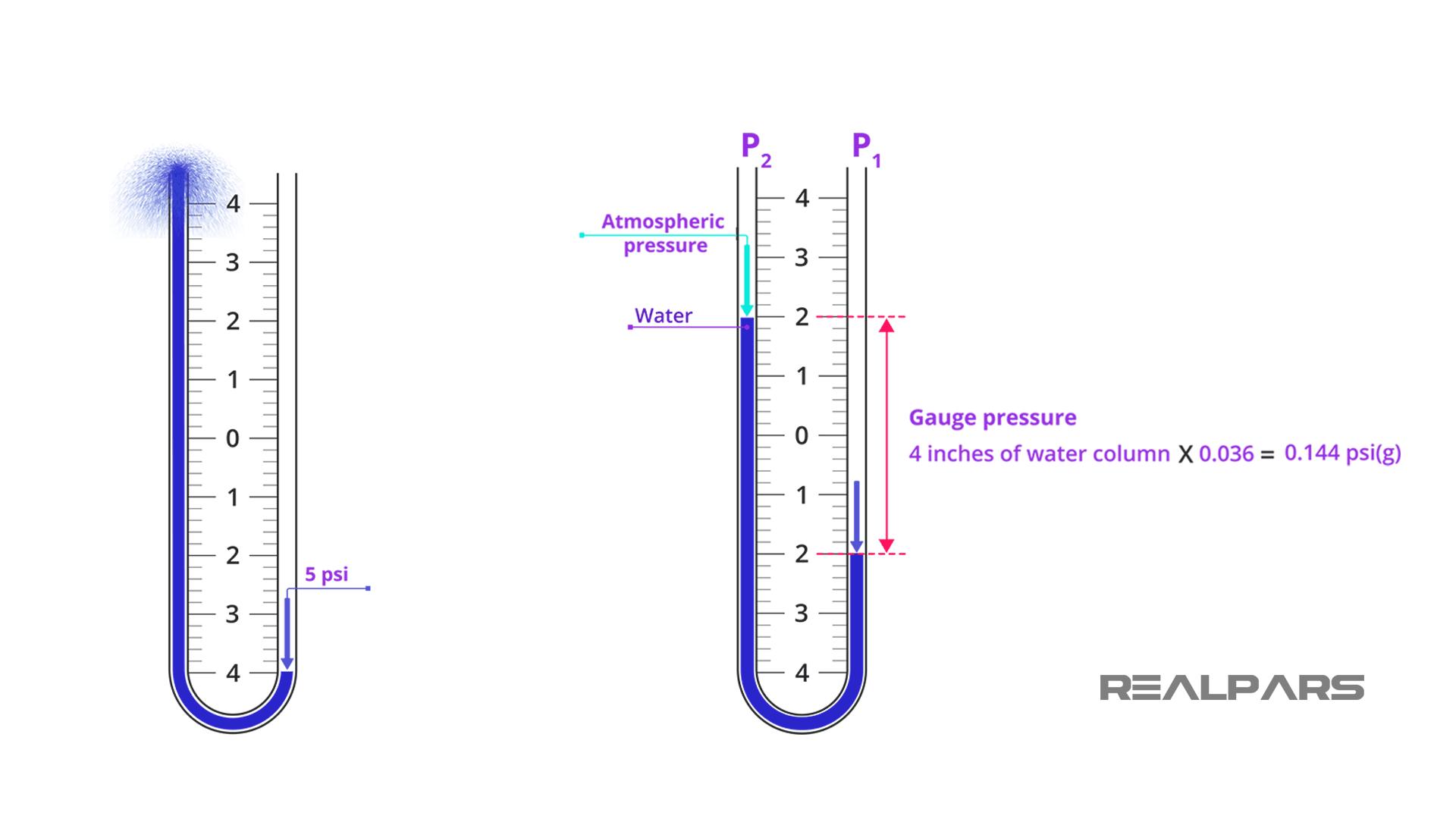 Measuring differential pressure.