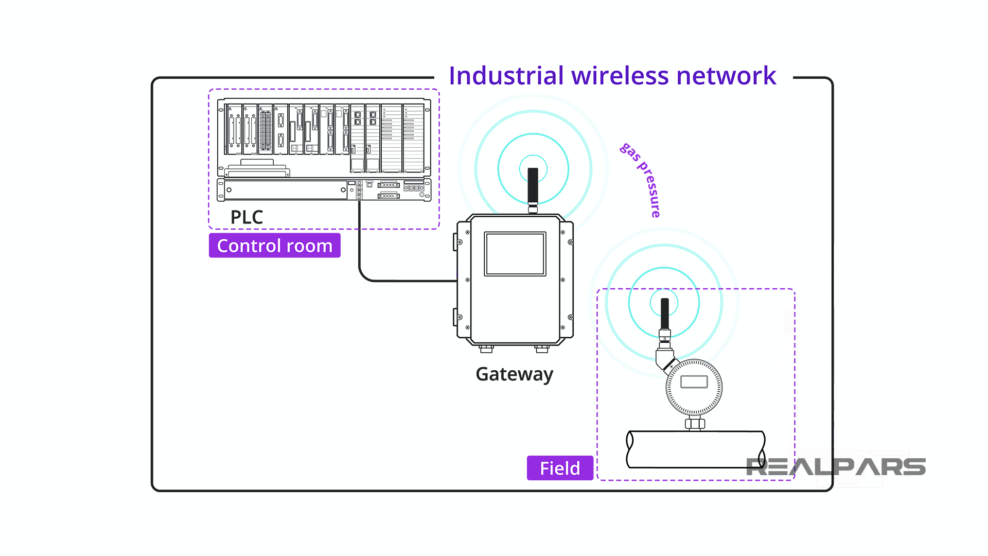 Industrial Wireless data transfer