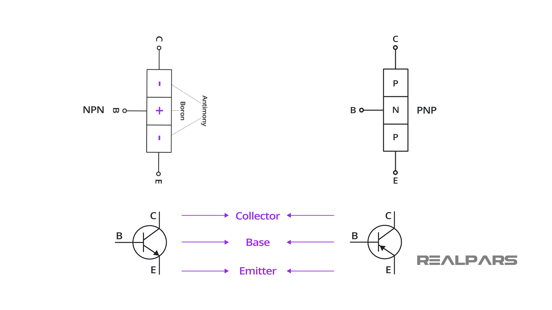 The Bipolar Junction Transistor