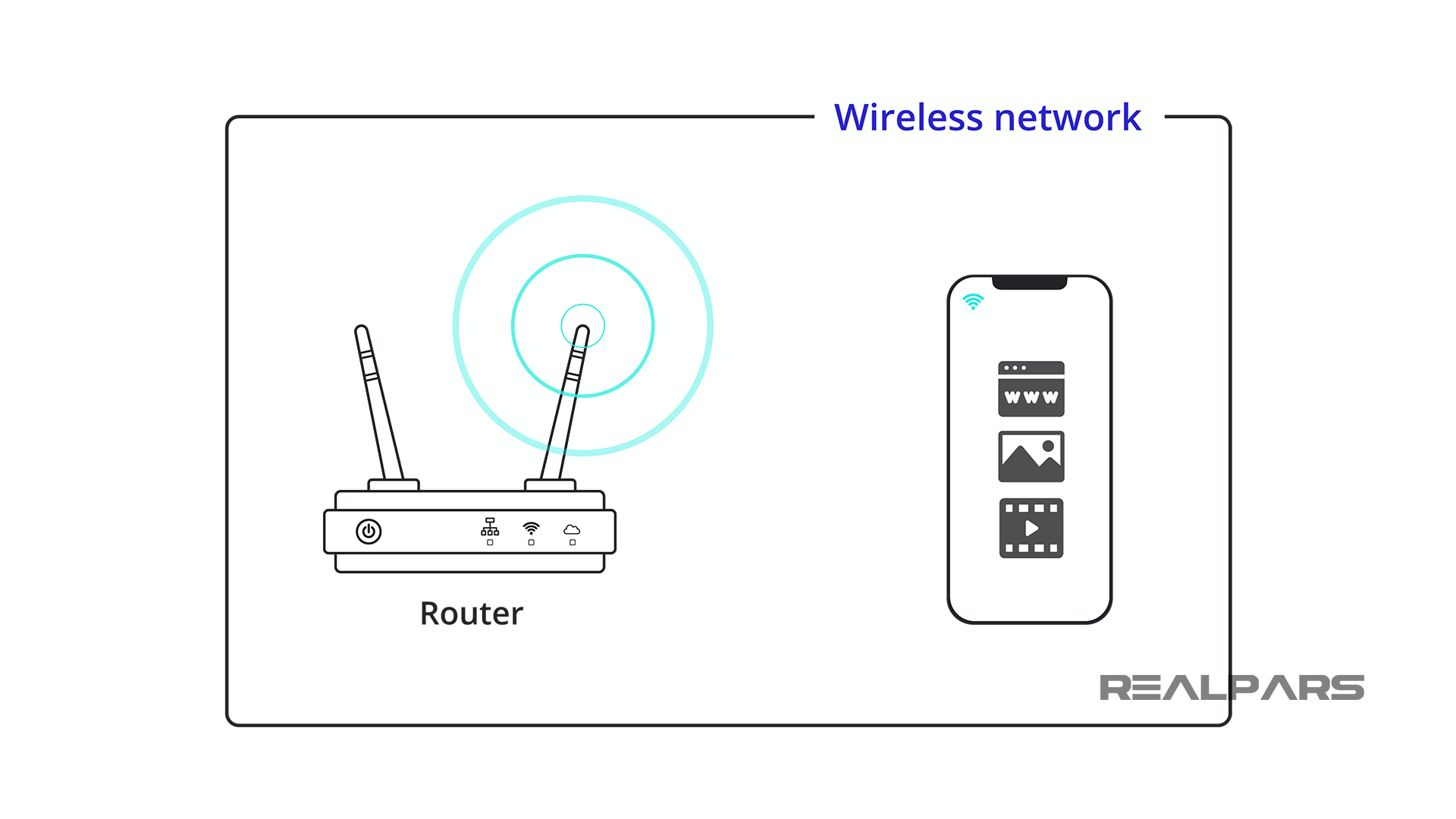 Wireless Network vs Industrial Network