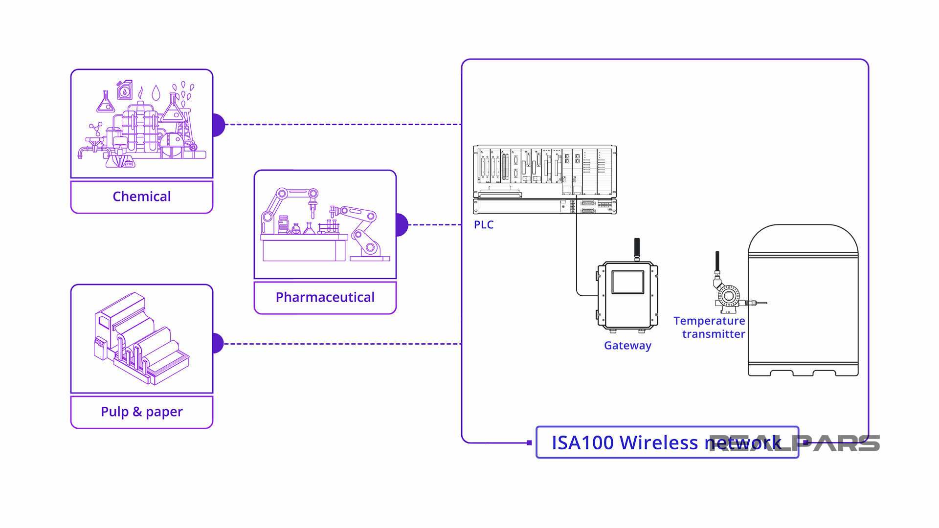 Basis of the ISA100 Wireless Design