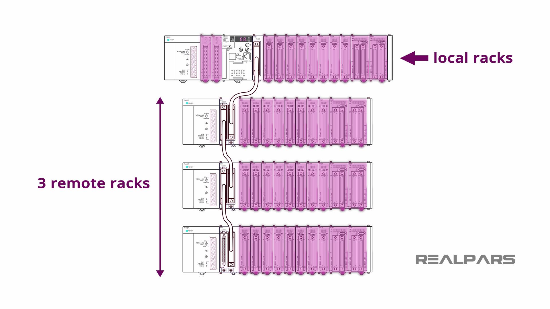CJ2M line of PLC processors