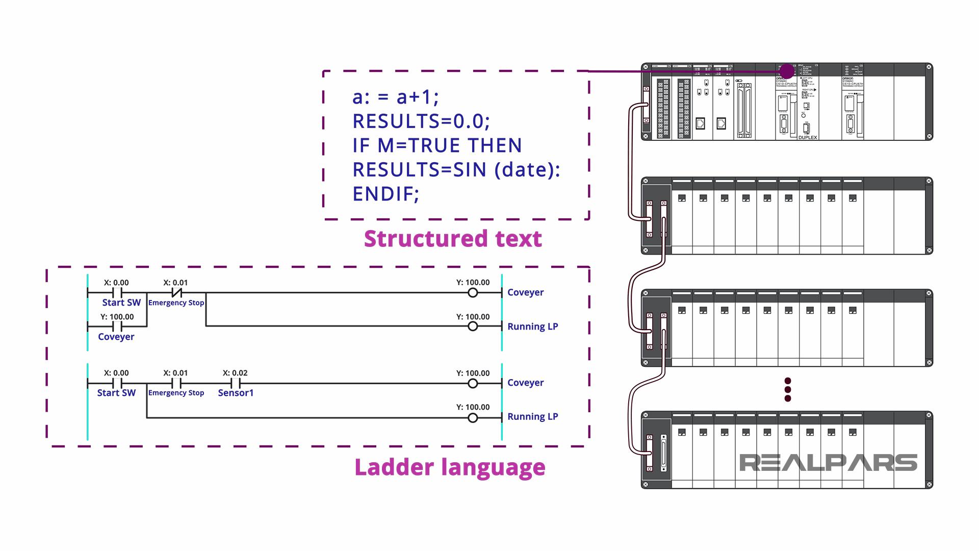 CS1 IEC standard language