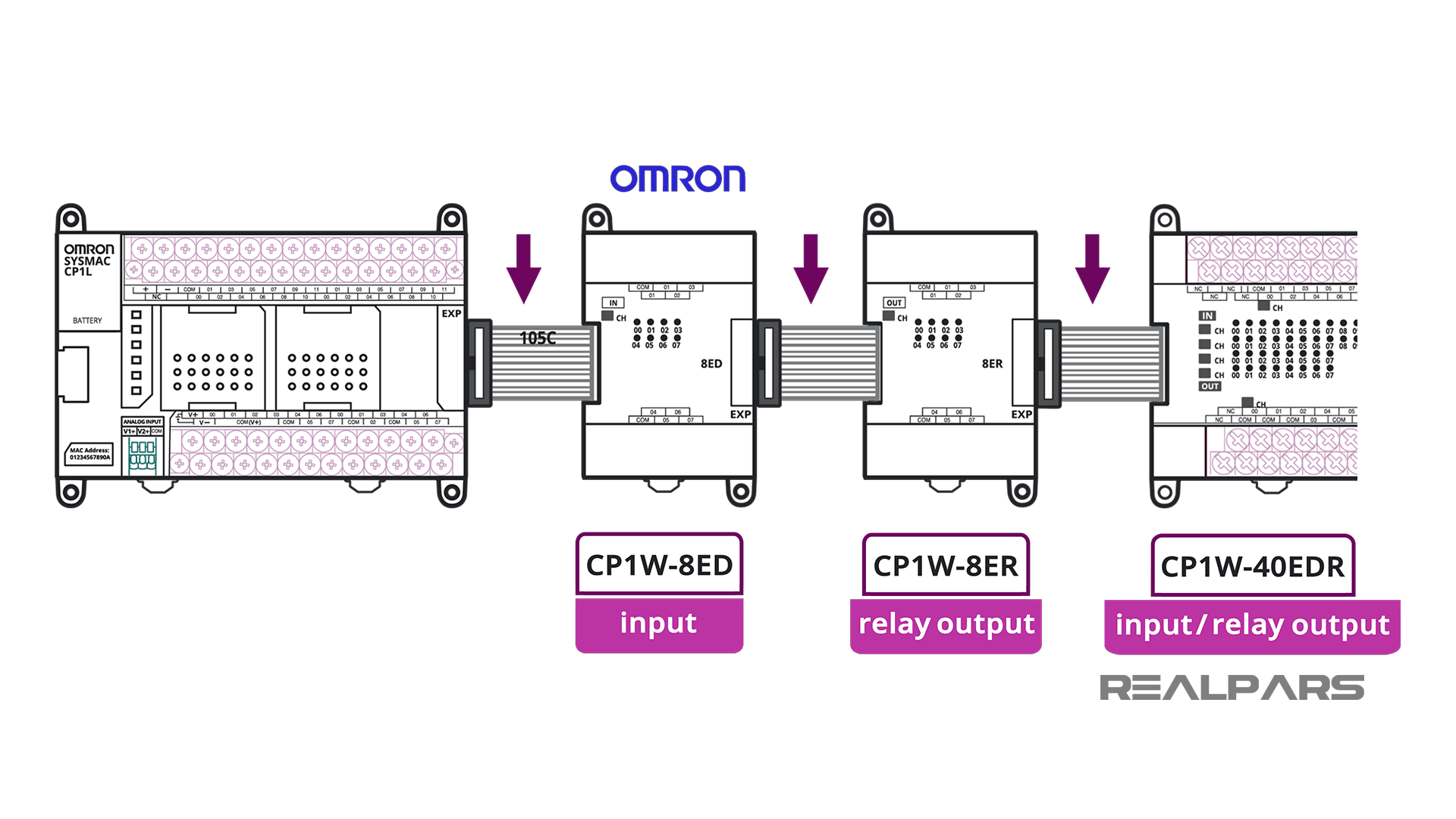 Example System Hardware Configuration