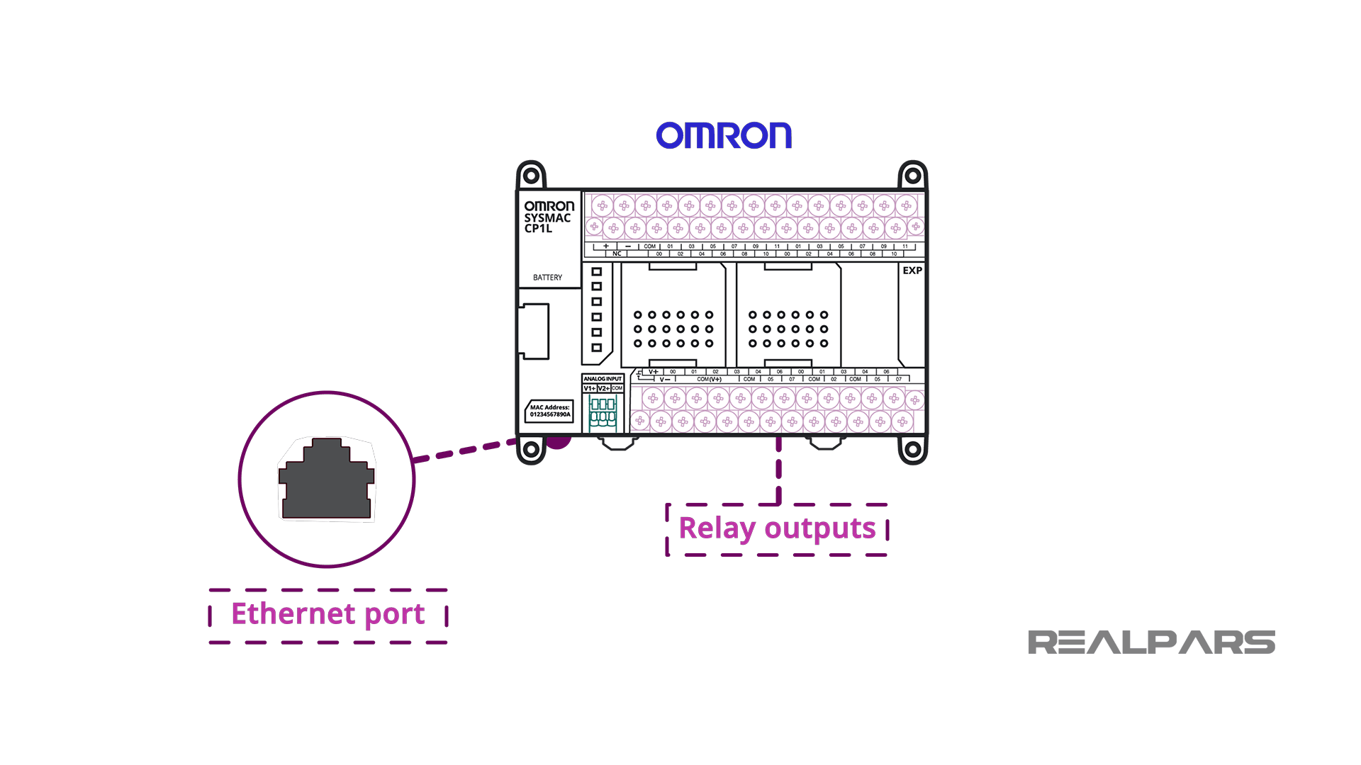 Example System networking connections