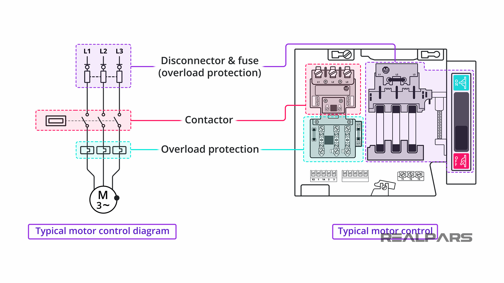 Motor controller components