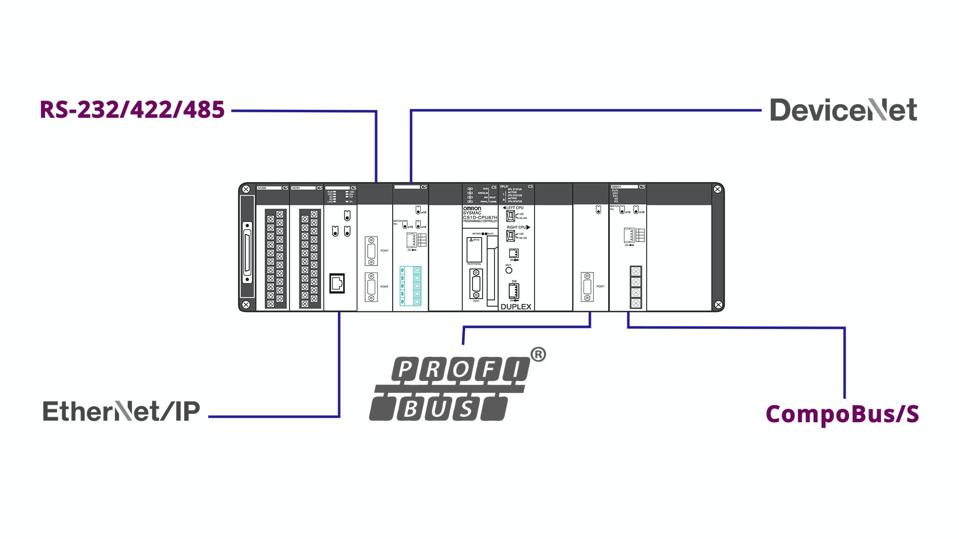 Omron PLC DeviceNet and PROFIBUS-DP
