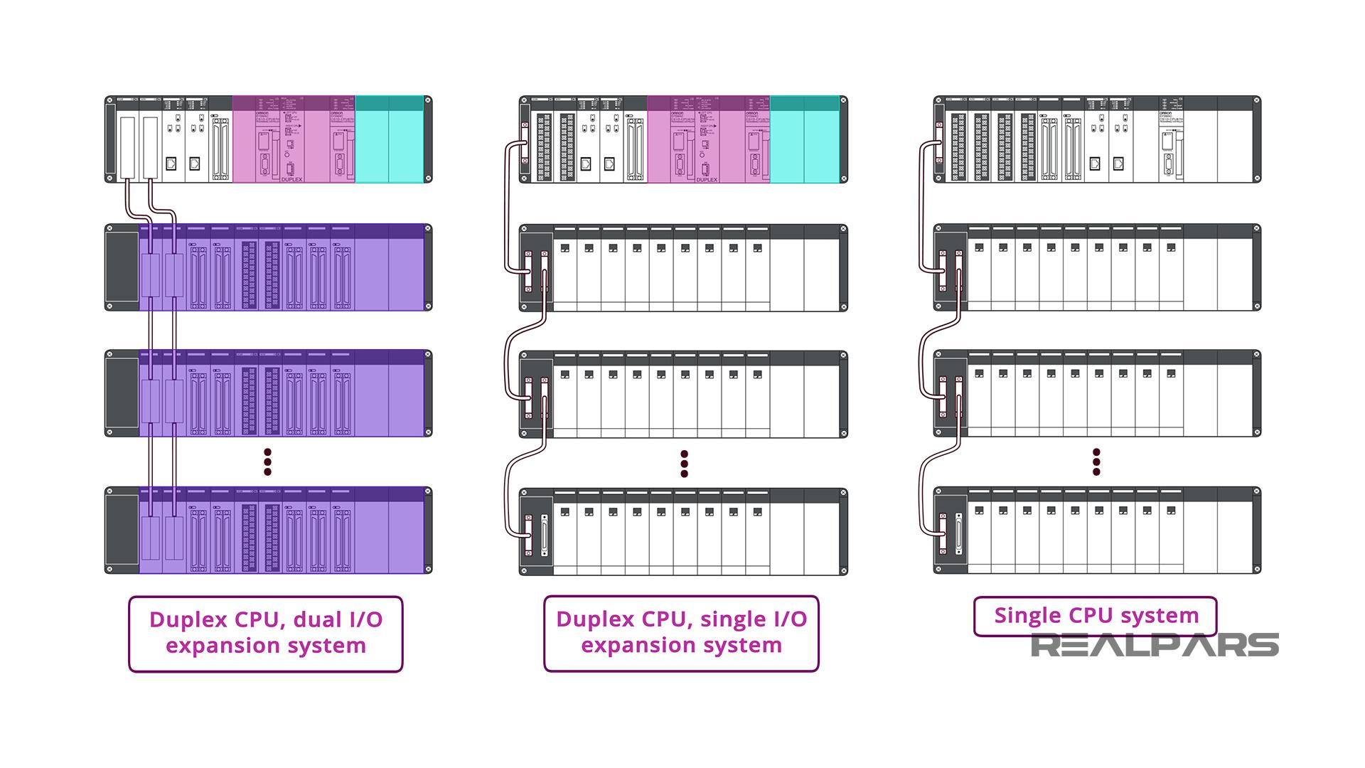 Omron PLC Ethernet interfaces
