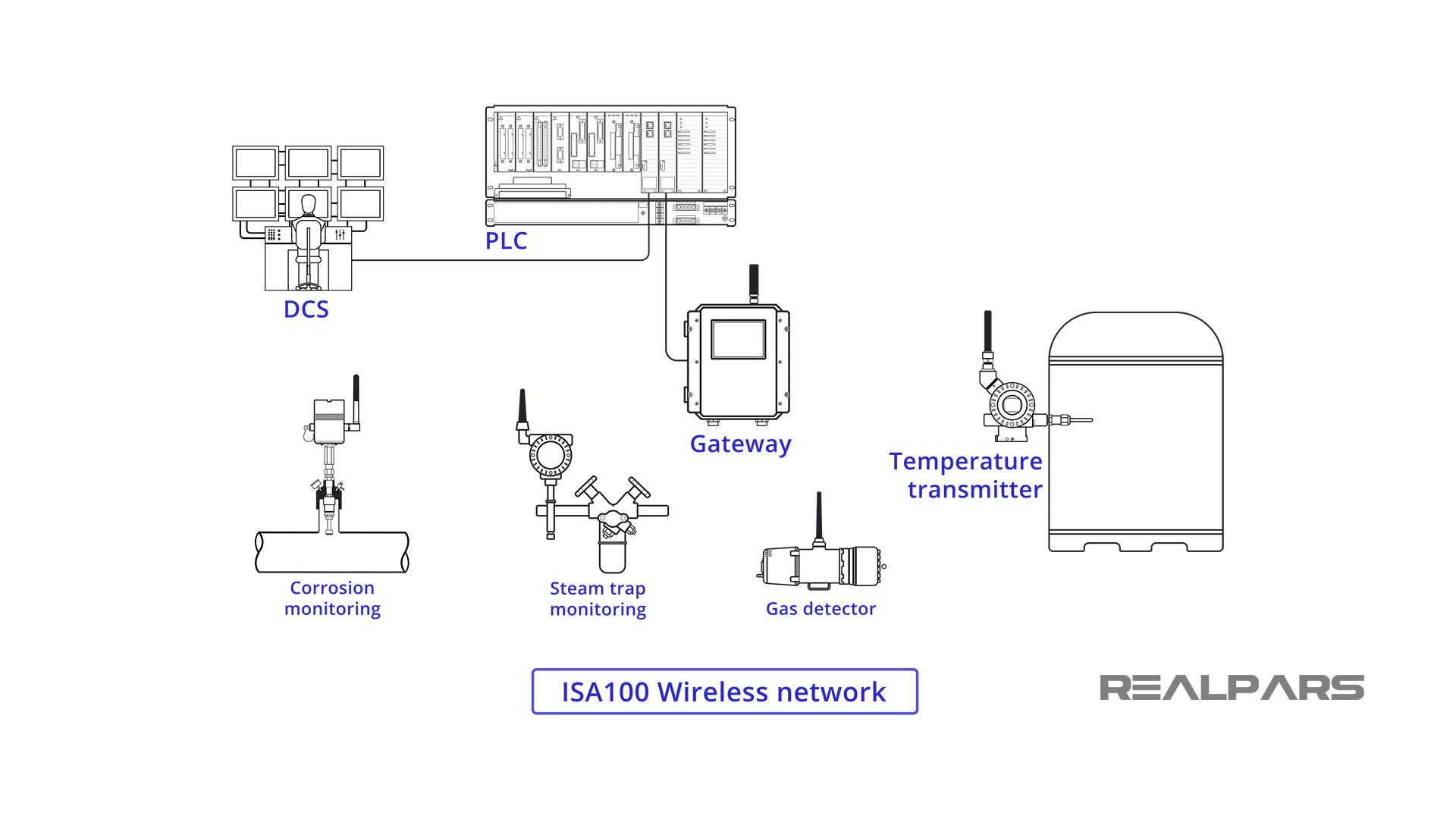 Using ISA100 in Industry.