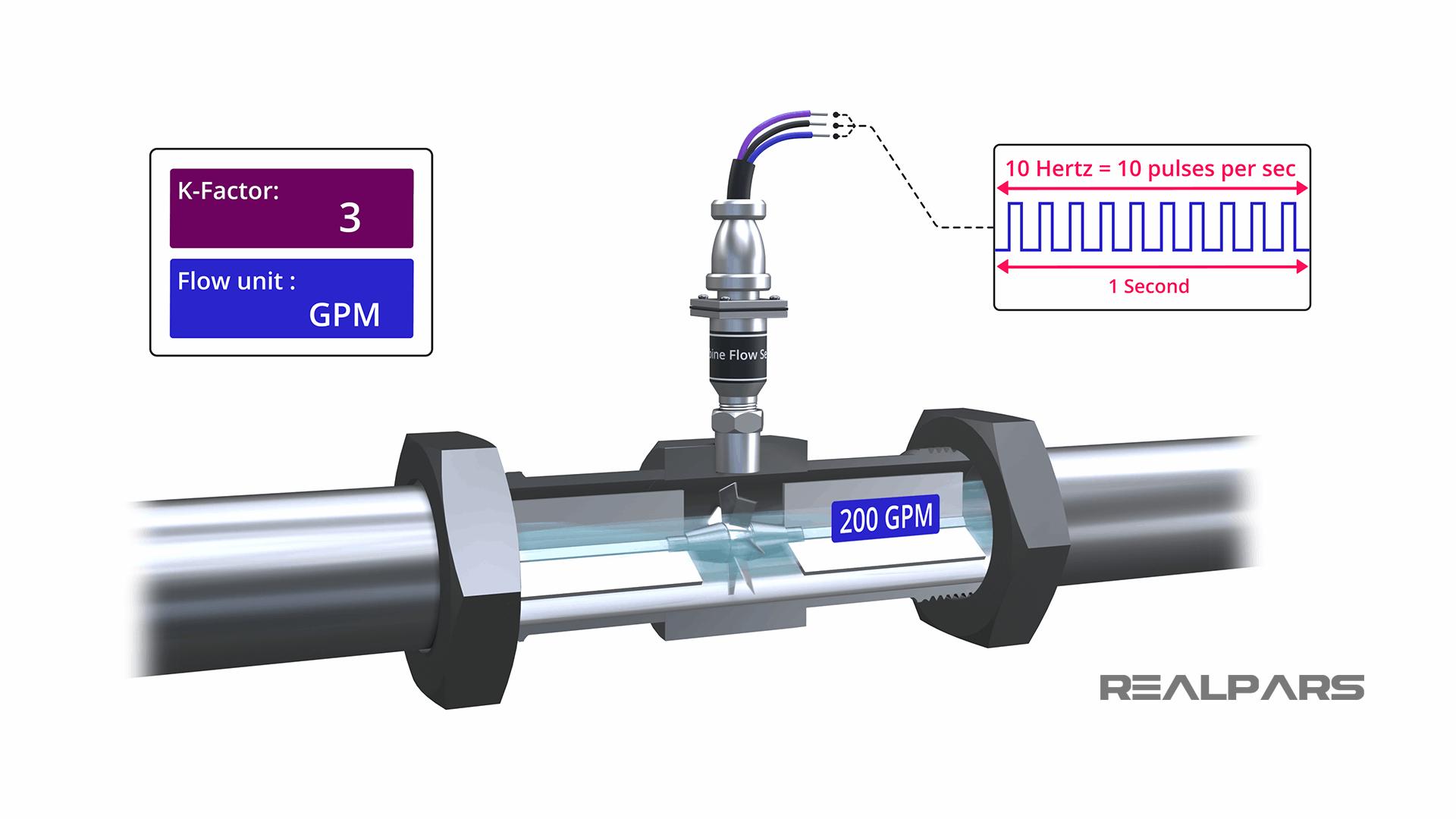 Flow Meter frequency