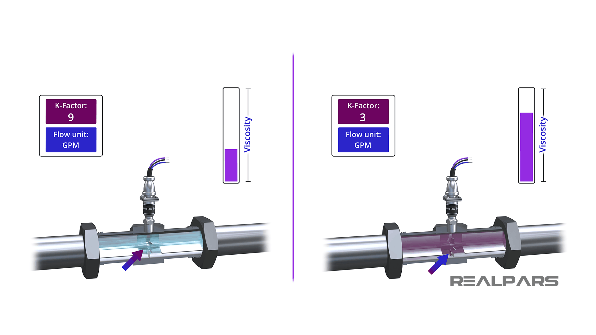 How does viscosity affect flow rate